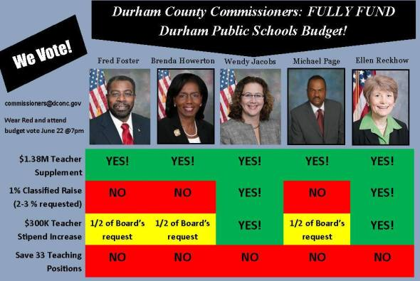 county commissioner votes